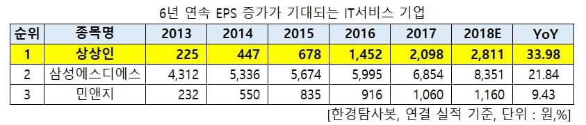 6년 연속 EPS증가가 기대되는 IT서비스 기업
