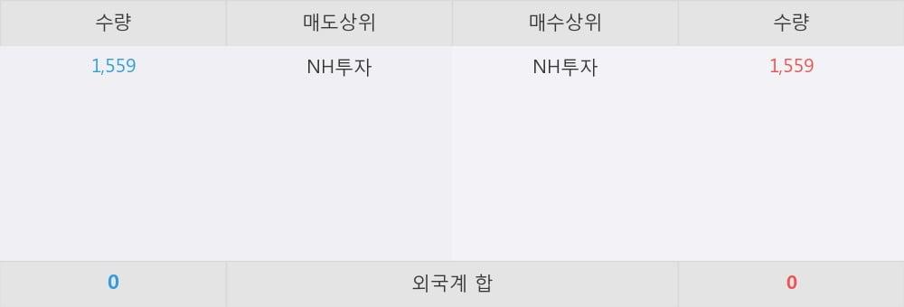 [한경로보뉴스] 'TIGER 200TR' 52주 신고가 경신
