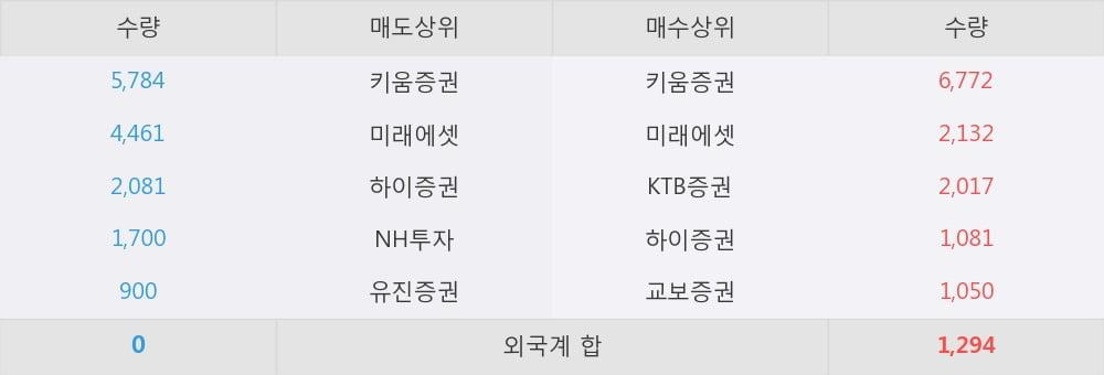 [한경로보뉴스] '인터지스' 5% 이상 상승
