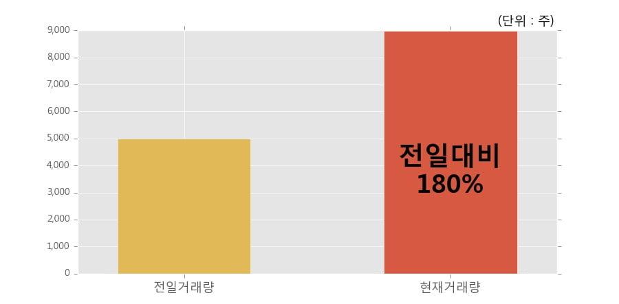 [한경로보뉴스] '현대차3우B' 5% 이상 상승, 전일보다 거래량 증가. 8,978주 거래중