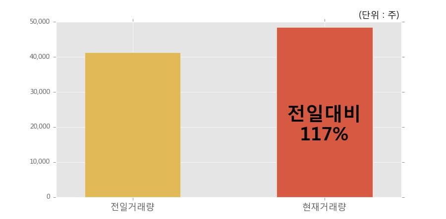 [한경로보뉴스] '현대차우' 5% 이상 상승, 전일보다 거래량 증가. 전일 117% 수준
