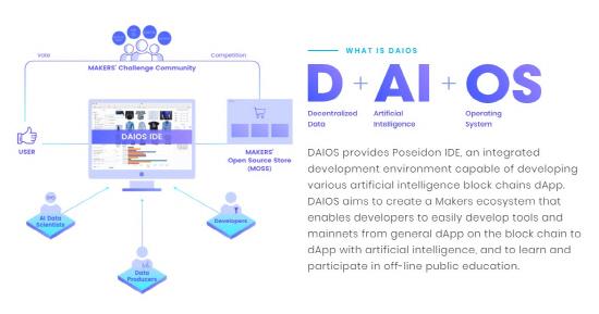 다이브, 블록체인 플랫폼 '다이오스' 프로젝트 납신다