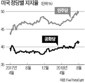 [한상춘의 국제경제읽기] 美 중간선거 후…한국 경제 운명 쥔 '3대 빅딜설'