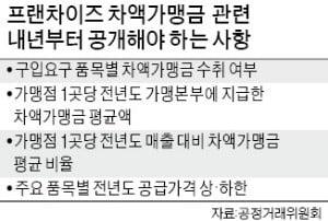 법 위에 시행령?…공정위, 원가공개 강행 논란