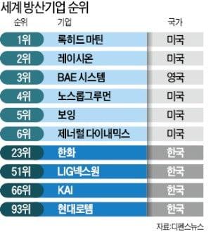 글로벌 방산기업 '톱 20위'에 한국 기업은 없다