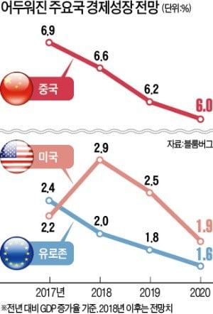 """""""식어가는 세계 경제, 내년 동반 하락 조짐"""""""