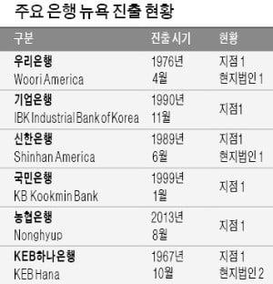 """뉴욕 한국계 은행 """"송금 중단""""…연락사무소 전락하나"""
