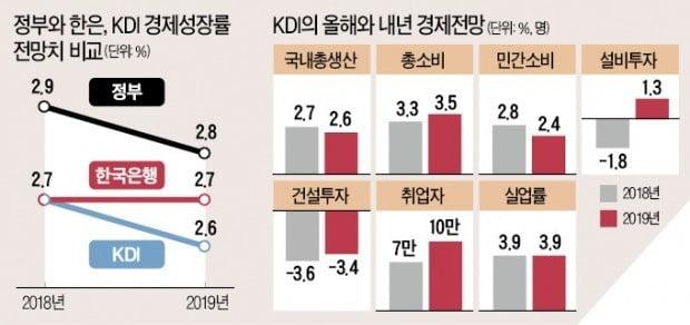 """KDI """"소득주도성장, 단기적으로 부작용 나타나"""""""
