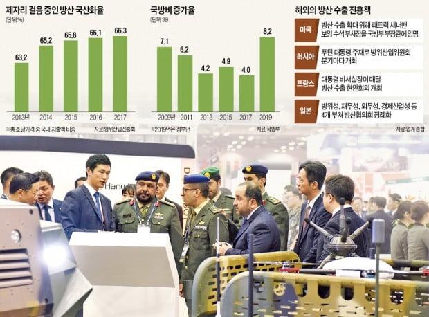 """""""무기 국산화율 5년째 제자리…청와대에 컨트롤타워 세워야"""""""