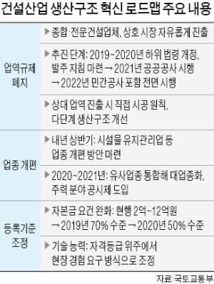 종합·전문 건설업 '40년 칸막이' 없앤다