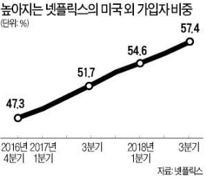 """'동영상 공룡' 넷플릭스의 핵심은 이야기…""""올해 콘텐츠에 9조 투자"""""""