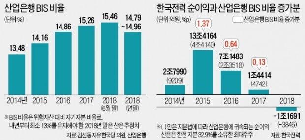 """脫원전 불똥 튄 産銀, 5000억 예산 지원 'SOS'…野 """"한 푼도 못줘"""""""
