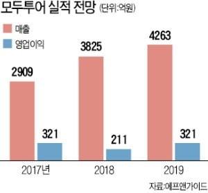 KB운용의 '역발상 투자'…실적부진 모두투어 지분 늘렸다