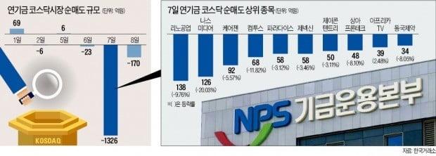 '안전판' 역할은커녕…시장 충격 키운 국민연금