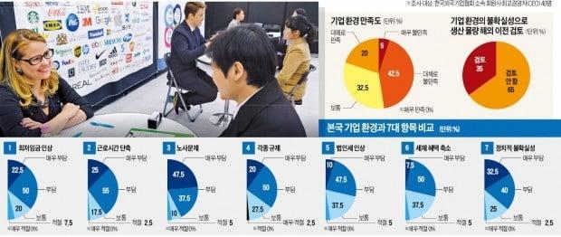 """""""한국 기업환경 급속 악화""""…外投기업 3곳 중 1곳 """"脫코리아 검토"""""""