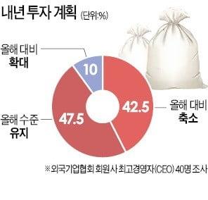 """외국계 기업 10곳 중 4곳 """"내년 한국 투자 줄이겠다"""""""