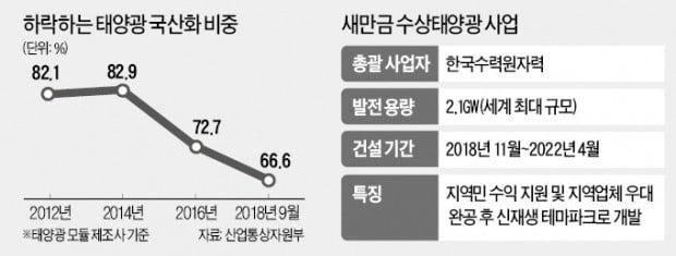 한수원, 새만금 태양광 국산화율 대폭 올린다