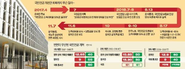 '보험료 인상론' 폈다가…靑에 휴대폰 압수당한 복지부 간부들