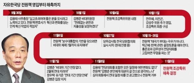 한국당, 전원책 전격 해촉…삼고초려 영입 37일 만에 '최악의 결별'