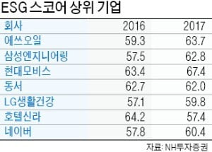 """""""장기 수익률 양호""""…'착한 기업' 찜"""