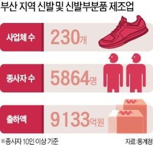 덕선이가 신던 '타이거 운동화'는 어디로 갔나…'응답없는' 신발산업