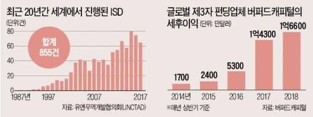 """ISD 뒷돈 대는 펀드 2020년 공개…엘리엇 중재 자금줄 드러날 수도"""