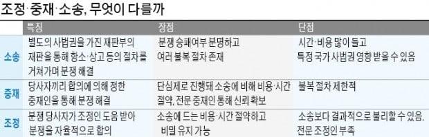 """'소송'으로 7년 허비한 삼성-애플…""""IT업계 분쟁 땐 '조정'으로 해결하라"""""""