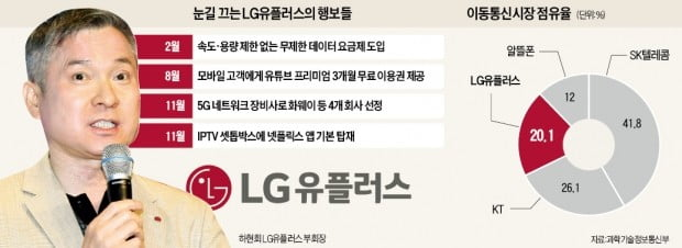 "LGU+ 잇따른 파격 행보…""만년 3등 벗어나자"""