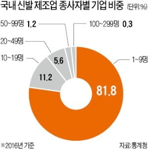 신발 제조사 82%가 10명 미만 '영세'