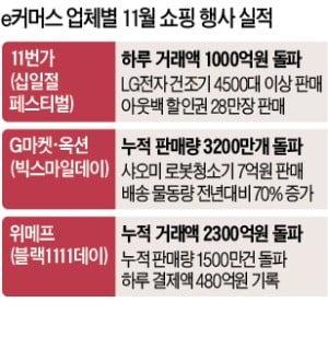 11번가, 하루 거래액 1000억 돌파 '신기록'