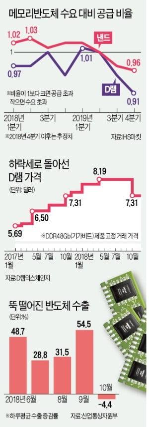 D램·낸드 가격 10월 4%대 추락…수출 '최후보루' 반도체 무너지나