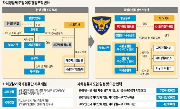자치경찰이 민생 치안 담당…'정치적 중립성'은 약화될 우려