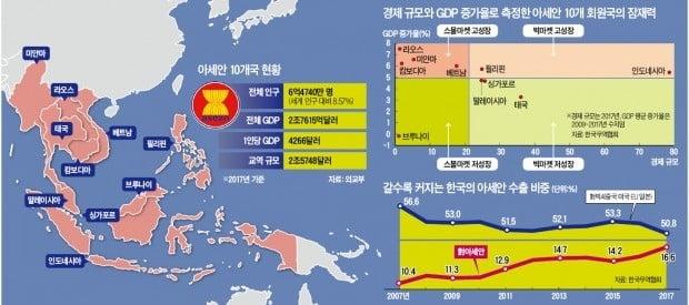 '미래 청사진' 日에 맡긴 인도네시아…실행 계획은 한국에 'SOS'