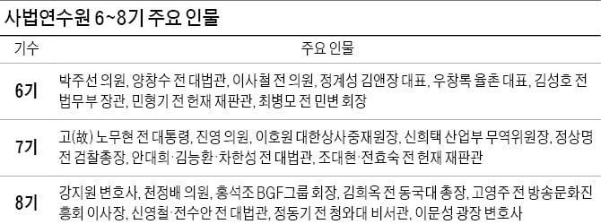 법조인 출신 첫 대통령 노무현…'율촌 성장 주역' 우창록