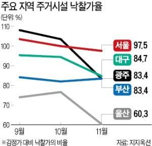 경매시장도 '찬바람'…낙찰가율·응찰자 '뚝'