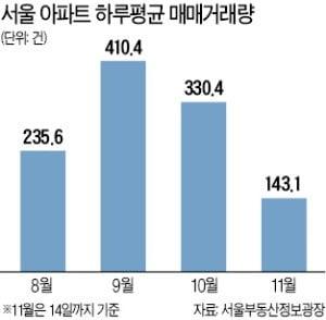매수 실종…서울 아파트 거래 '반토막'