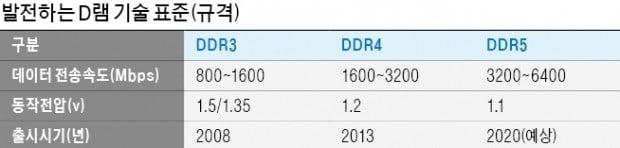 SK하이닉스, 차세대 DDR5 D램 개발…2020년 양산