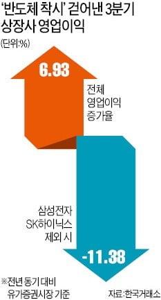 '반도체 착시' 빼니…상장사 영업익 11.4% 급감