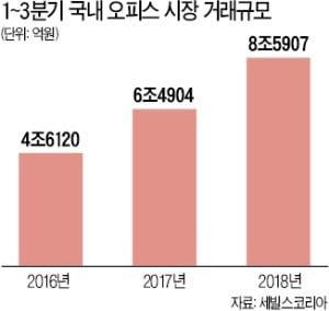 오피스 시장 '활활'…올 8조5907억 거래 '역대 최대'