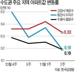 규제 '풍선효과'도 시들…집값 조정론 '솔솔'