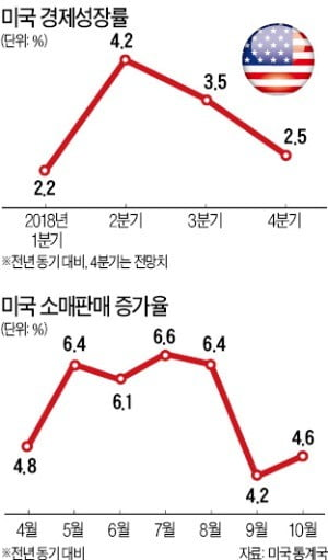 '독야청청' 美도 불안…4분기 GDP 증가율 꺾일 수도