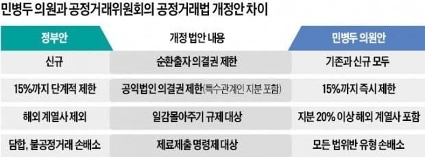 """또 기업 옥죄는 與…""""기존 순환출자도 의결권 제한"""""""