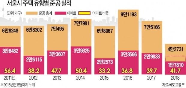 지난해 39%…서울만 아파트 공급비중 '뚝'