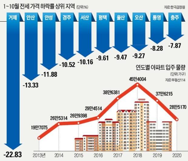 """""""세입자 구합니다"""" ♣♣올해부터 내년까지 2만5000여 가구가 입주할 예정인 경기 평택 소사벌지구에 역전세난이 발생하고 있다. 이곳의 한 중개업소에 전세입자를 구하는 매물장이 가득 붙어 있다. 평택=강은구  기자  ♣♣egkang@hankyung.com"""