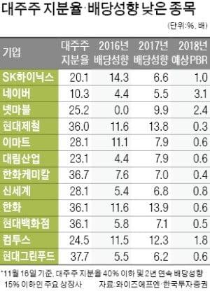 한진칼 사태 '저평가 자산株' 부각