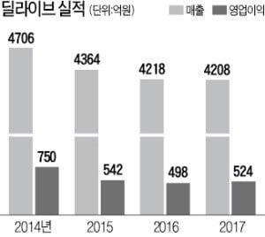"""[마켓인사이트] """"딜라이브 매각 땐 유료방송시장 재편 신호탄 될 것"""""""