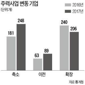 경기 불황·생산비용 증가 '이중고'…주력사업 축소 기업, 확장보다 많았다