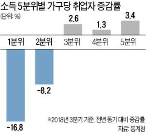 저소득층 취업자 17%↓ vs 고소득층 3.4%↑