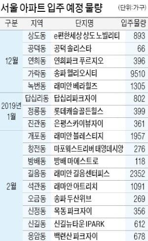 서울도 전셋값 급락…마포·동작 1억~2억 '뚝'