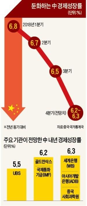 """커지는 中 저성장 경고음…""""내년 5%대 추락"""""""